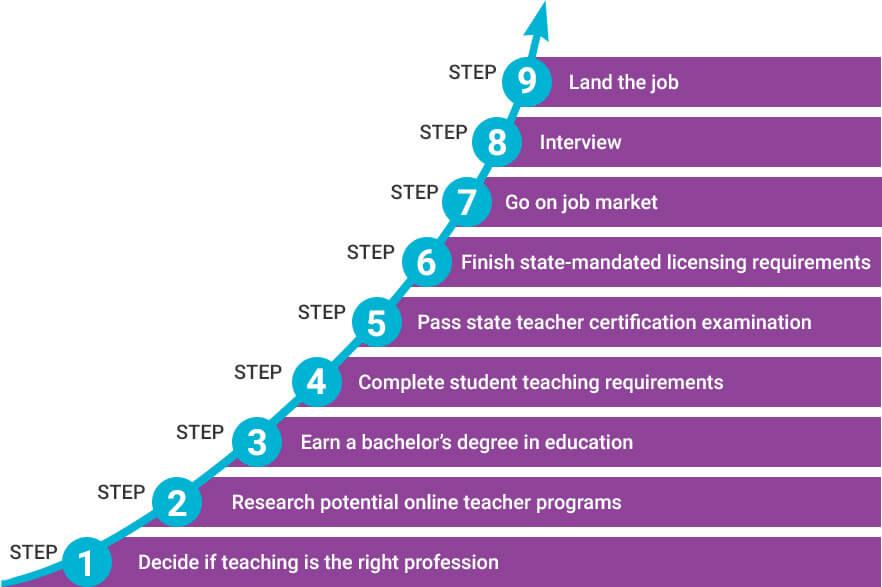 Future Of Online Teaching Worldwide Tutor Jobs